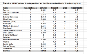 NPD_Ergebnisse_Kreistage_2014
